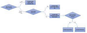 Annual returns diagram Confluence Tax